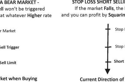 stop loss indicators
