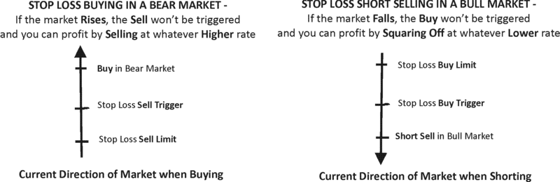 stop loss indicators