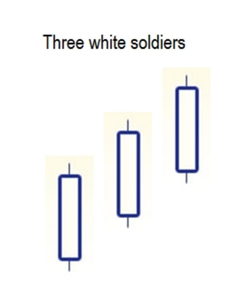 Three white soldiers candliestick pattern