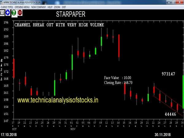 starpaper share price