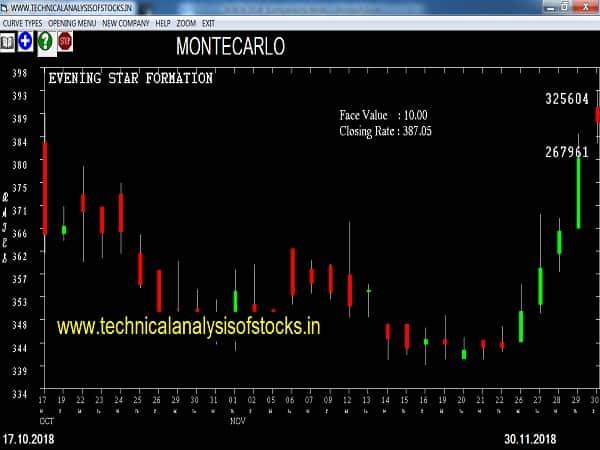 montecarlo share price