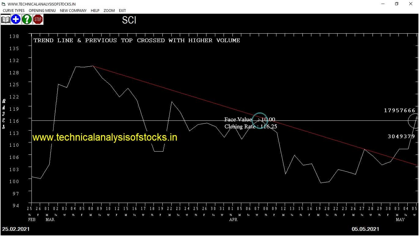 Today Share Market Tips 6th May 2021