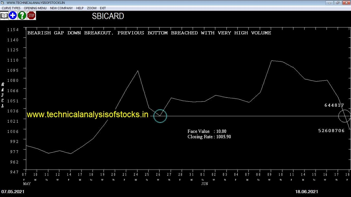 Indian Share to Sell
